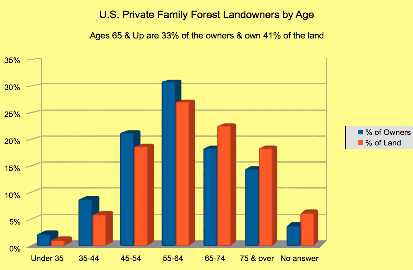 Landowners by Age